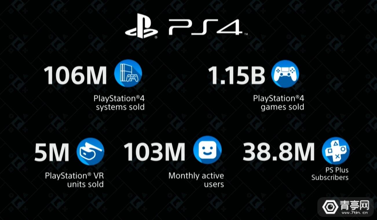 CES 2020:索尼官宣PS VR销量突破500万台
