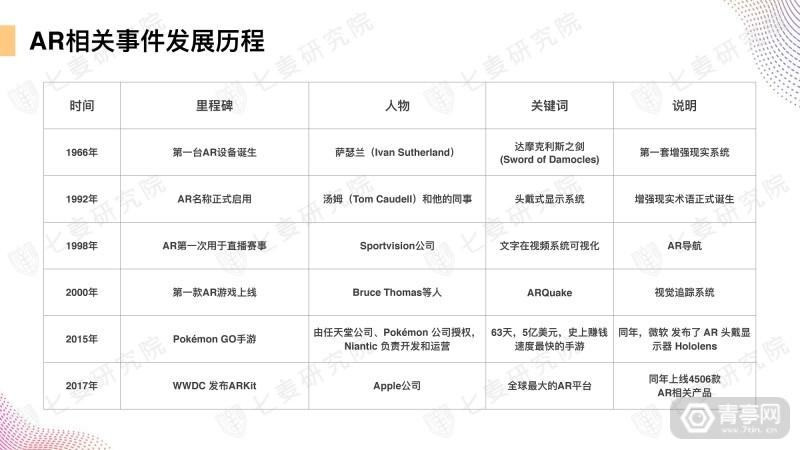 七麦研究院发布AR产品数据报告 (5)