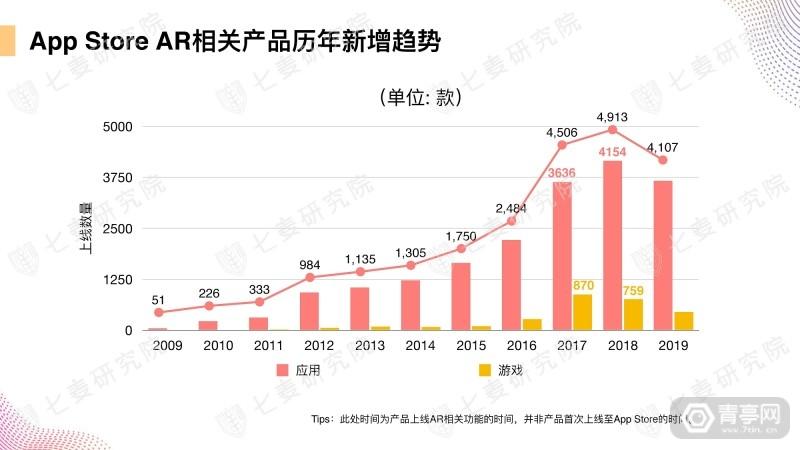 七麦研究院发布AR产品数据报告 (7)
