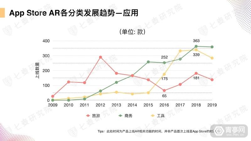 七麦研究院发布AR产品数据报告 (12)