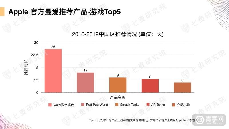 七麦研究院发布AR产品数据报告 (18)