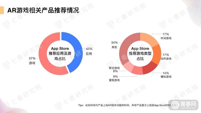 七麦研究院发布AR产品数据报告 (20)