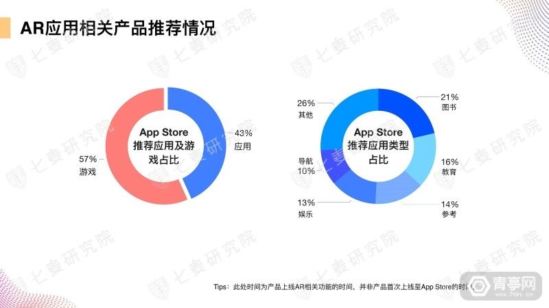七麦研究院发布AR产品数据报告 (23)