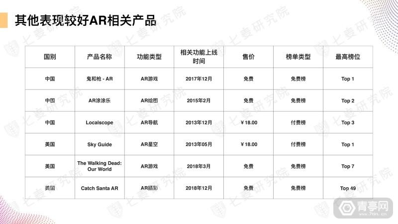 七麦研究院发布AR产品数据报告 (27)