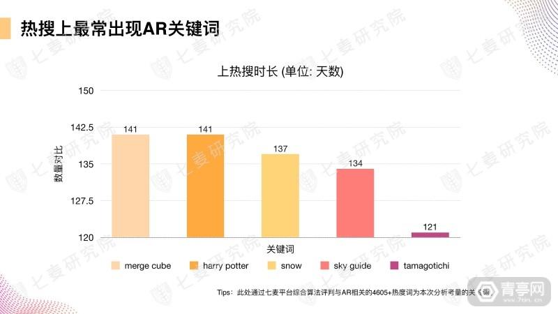 七麦研究院发布AR产品数据报告 (29)
