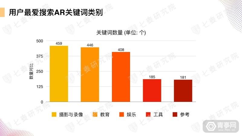 七麦研究院发布AR产品数据报告 (30)