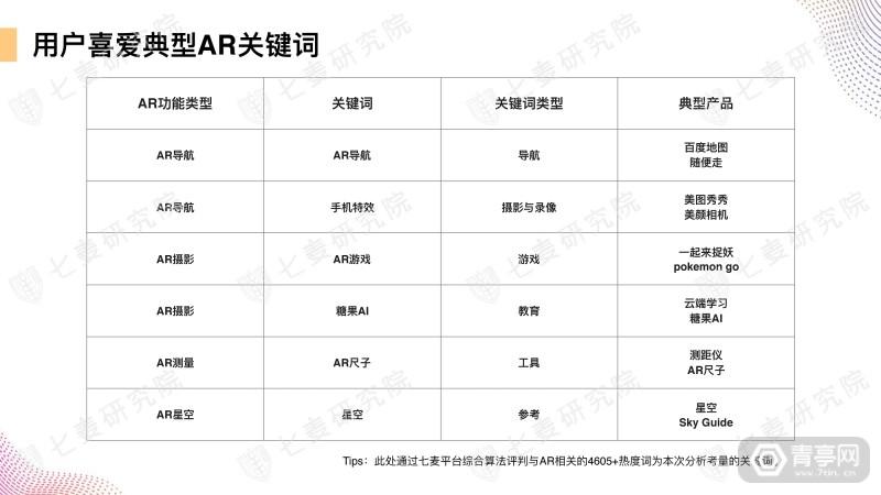 七麦研究院发布AR产品数据报告 (32)