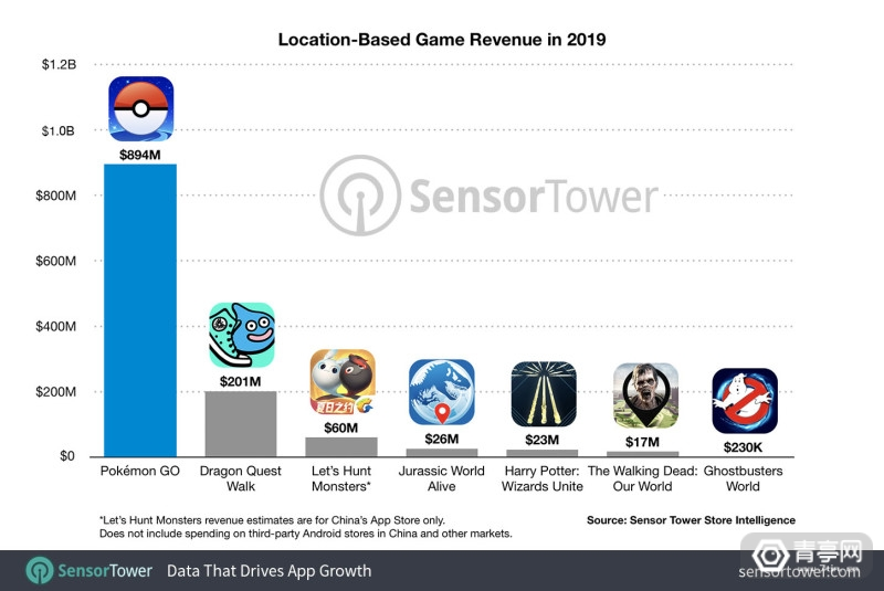 location-based-game-revenue-in-2019