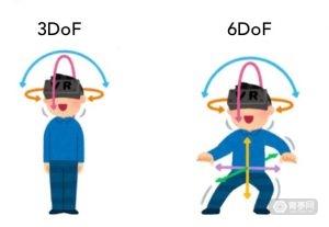 6DoF-vs-3DoF-300x207 (1)