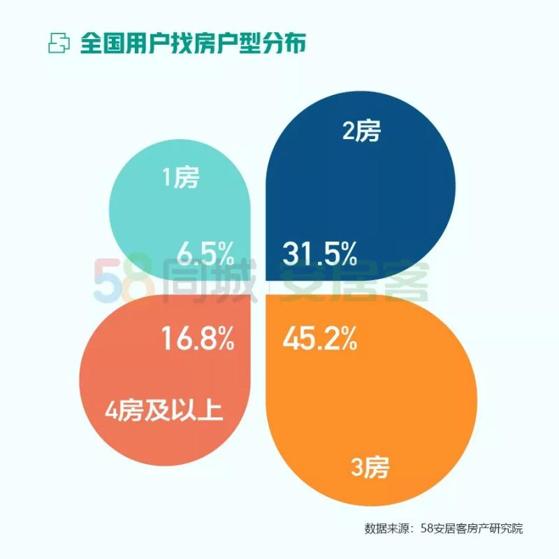 58同城、安居客发布2020年《1月国民安居指数报告
