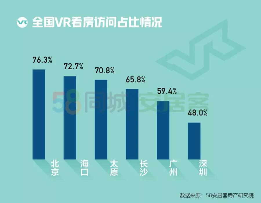 安居客报告:1月全国找房热度下降,VR看房访问量激增
