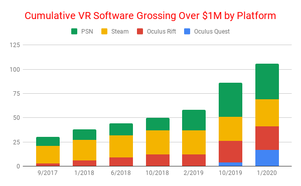 Venture Reality基金合伙人:2019年是VR拐点之年Cumulative-VR-Software-Grossing-Over-1M-by-Platform