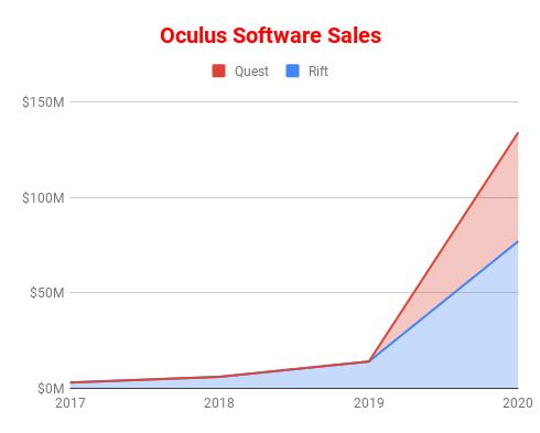 Venture Reality基金合伙人:2019年是VR拐点之年Oculus-Software-Sales
