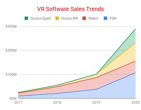 Venture Reality基金合伙人:2019年是VR拐点之年VR-Software-Sales-Trends
