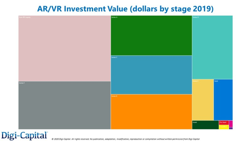 Digi-Capital-AR-VR-Investment-Stages-2019
