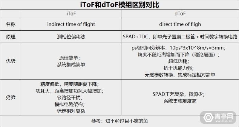ToF模组对比 iTOF dTOF