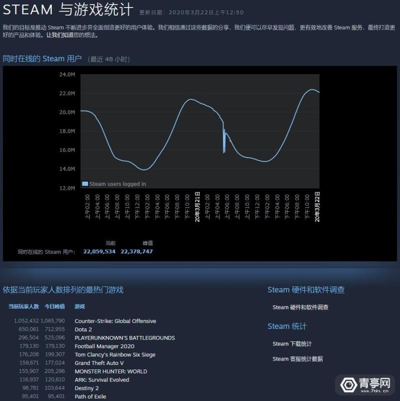 steam 2200