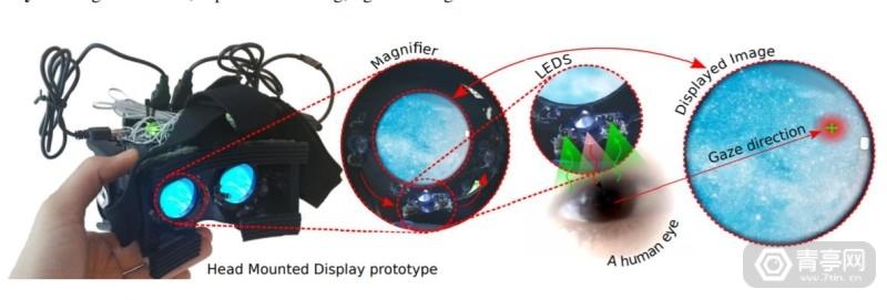 NVIDIA轻量级VR眼球追踪方案