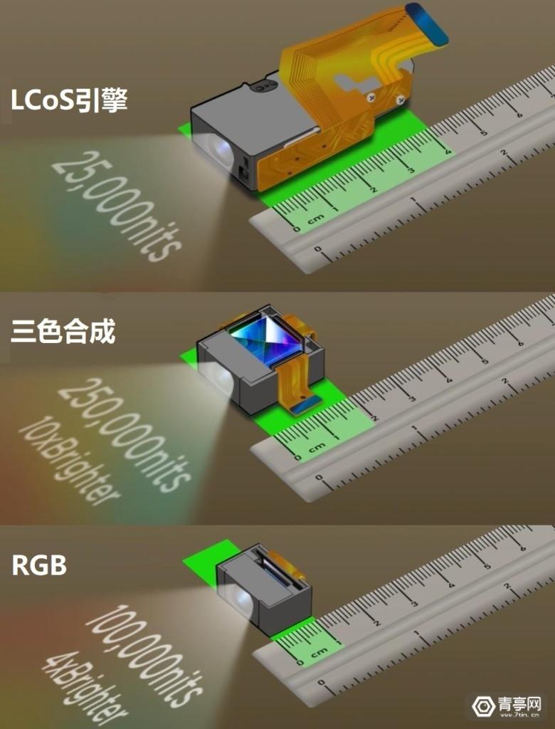 Micro LED全彩方式