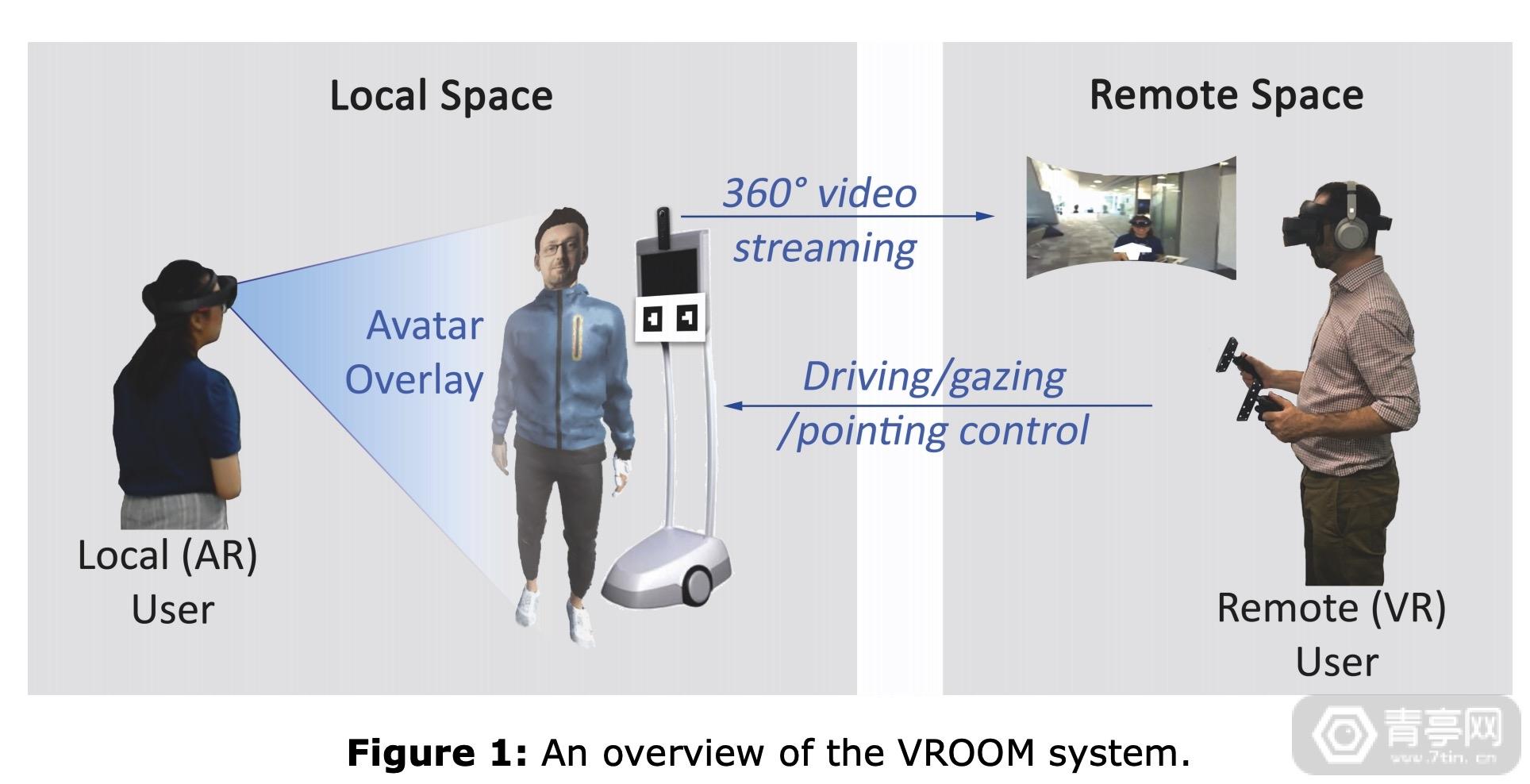 将AR图像叠加到机器人上,微软公布AR/VR协同办公新研究《VROOM》
