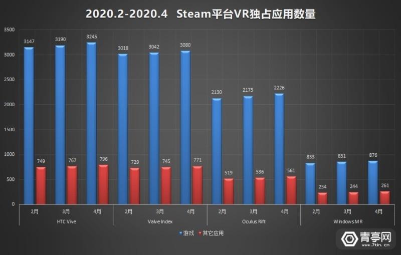 4月SteamVR数据 (3)