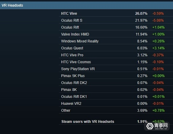 4月SteamVR数据 (5)