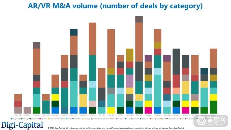 Digi-Capital-AR-VR-MA-Categories-Volume