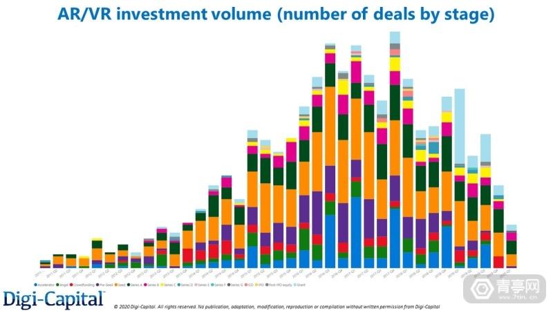 Digi-Capital-AR-VR-Investment-Stages-Volume