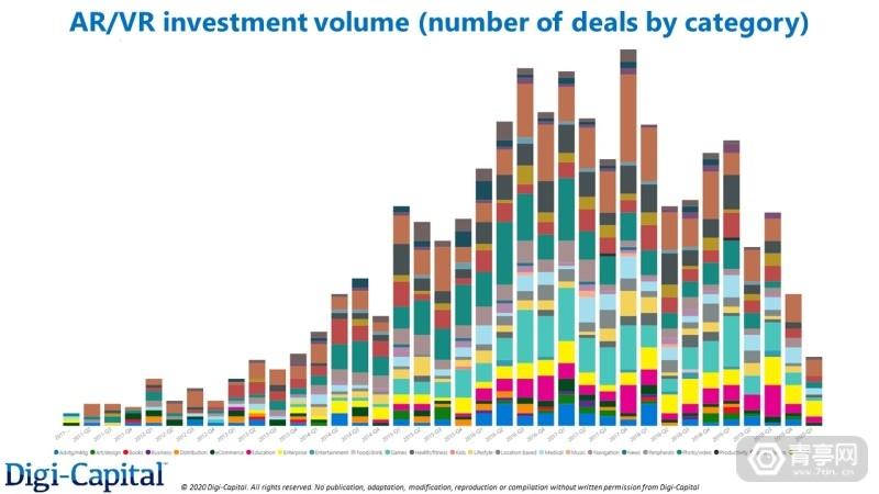 Digi-Capital-AR-VR-Investment-Categories-Volume