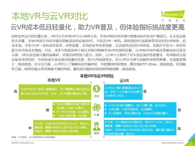 艾瑞:2020年5G+云VR研究报告 (7)