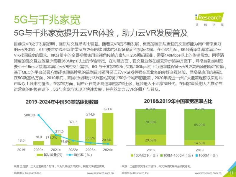 艾瑞:2020年5G+云VR研究报告 (11)