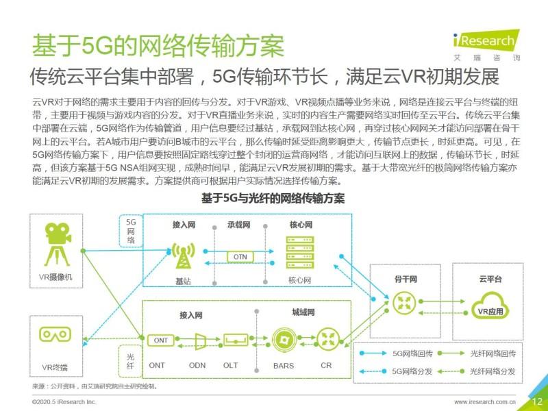 艾瑞:2020年5G+云VR研究报告 (12)