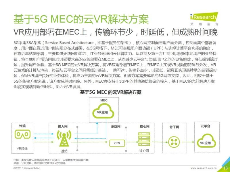艾瑞:2020年5G+云VR研究报告 (13)