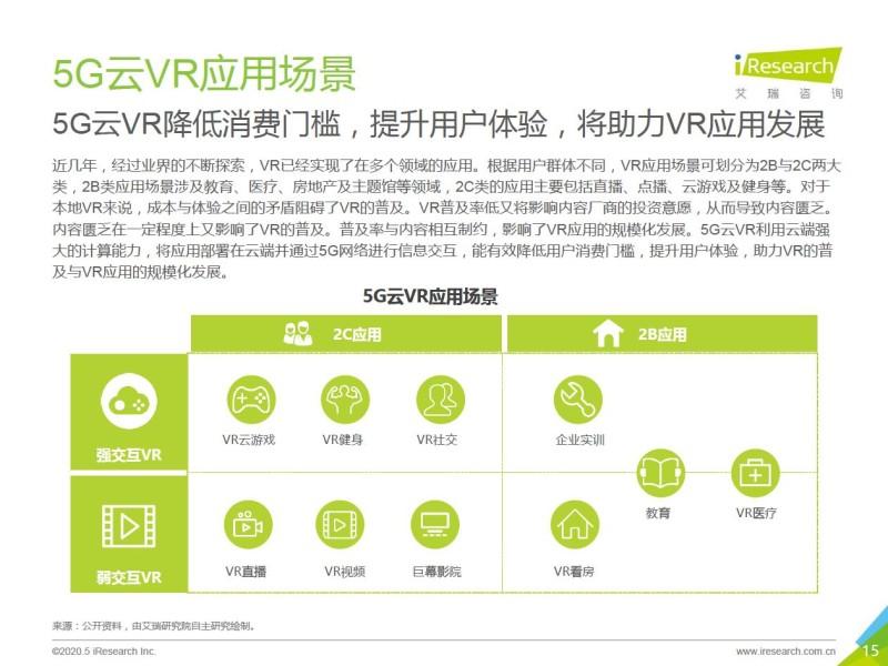 艾瑞:2020年5G+云VR研究报告 (15)