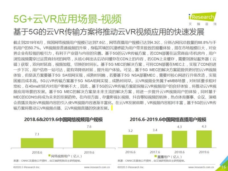 艾瑞:2020年5G+云VR研究报告 (16)