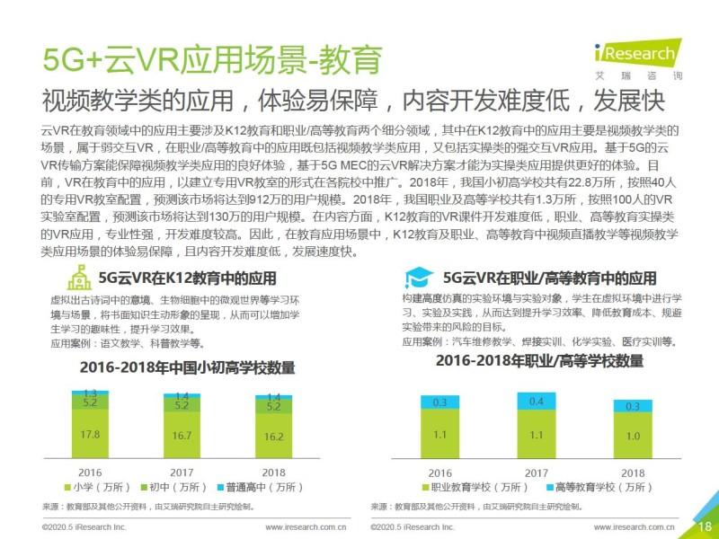 艾瑞:2020年5G+云VR研究报告 (18)