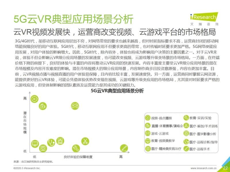 艾瑞:2020年5G+云VR研究报告 (22)