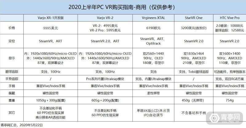 2020年PC VR购买指南: