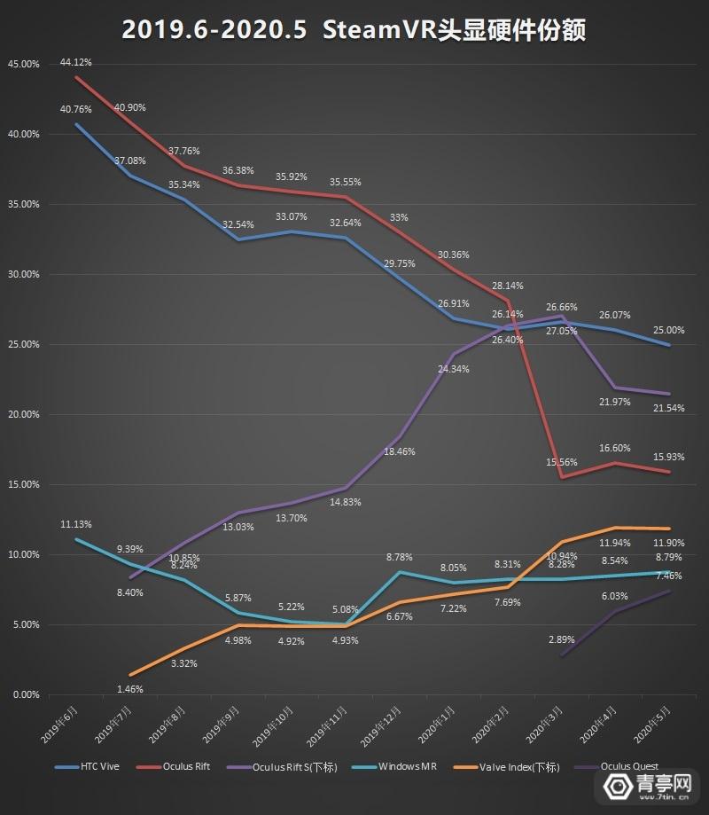 5月SteamVR数据 (1)