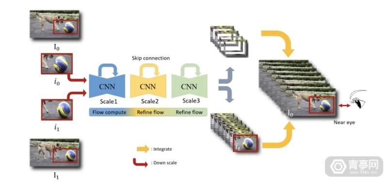 CVPR 2020 VR增强分辨率新研究