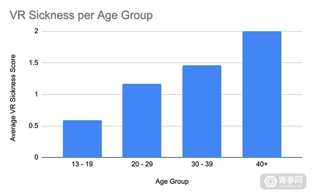 VR-motion-sickness-statistics-by-age