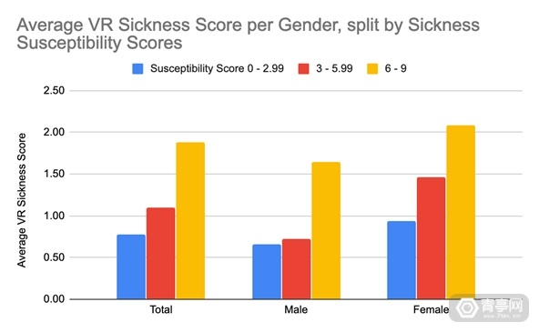 VR-motion-sickness-statistics-by-gender-part-2
