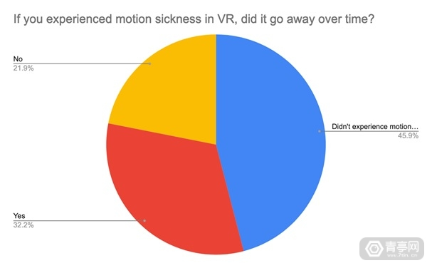 Percentage-of-people-who-overcame-VR-motion-sickness