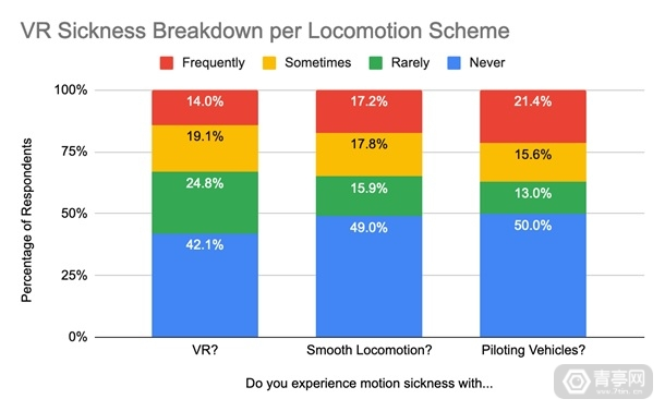 VR-motion-sickness-statistics-by-locomotion-scheme