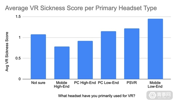 VR-motion-sickness-statistics-by-headset-type