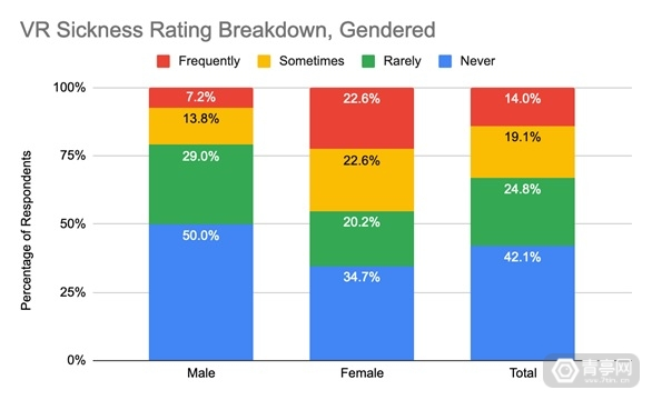 VR-motion-sickness-statistics-by-gender
