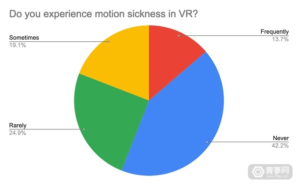 VR-motion-sickness-statistics