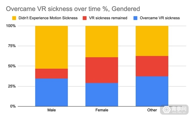 Overcoming-VR-sickness-statistics