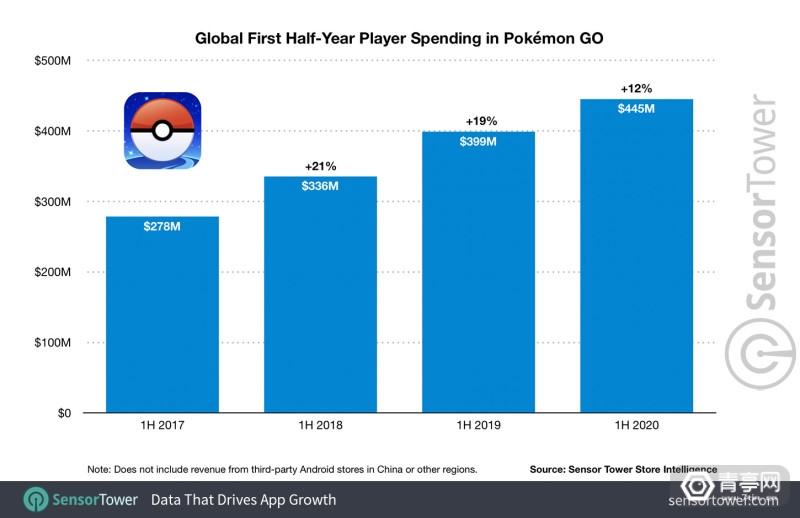 global-first-half-year-player-spending-pokemon-go