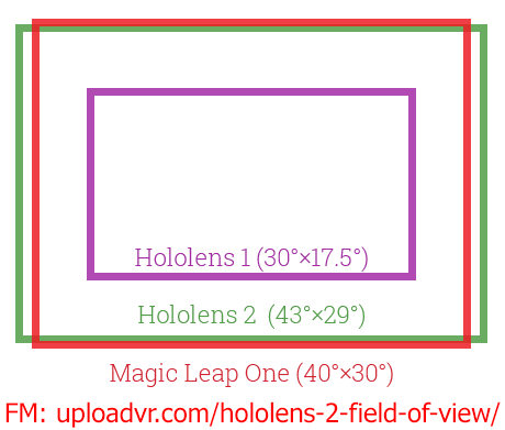 UploadVR-hololens-2-FOV-versus-ML-and-HL1